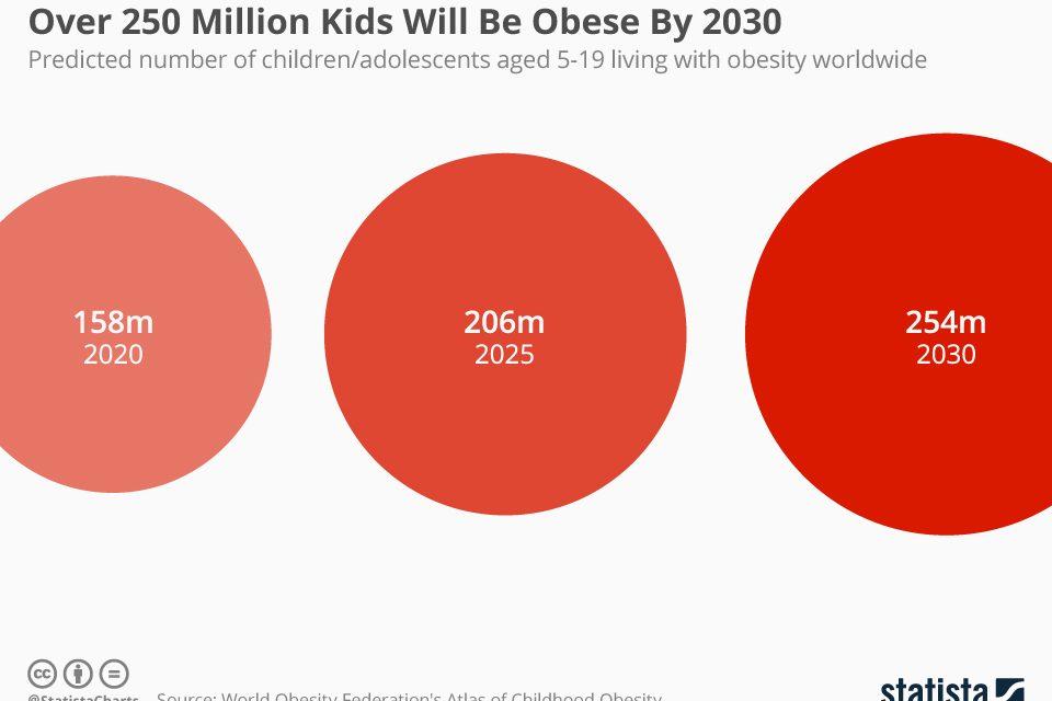 Peste 250 de milioane de copii vor fi afectati de obezitate pana in 2030