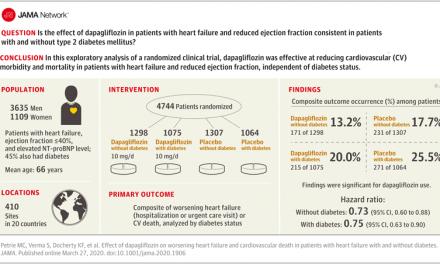 STUDIU. Dapaglifozin scade cu 26% riscul mortalității de cauză cardiovasculară, la pacienții cu insuficiența cardiacă