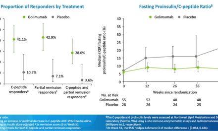 Golimumab ameliorează controlul terapeutic și simptomatic la pacienții recent diagnosticați cu diabet zaharat de tip 1