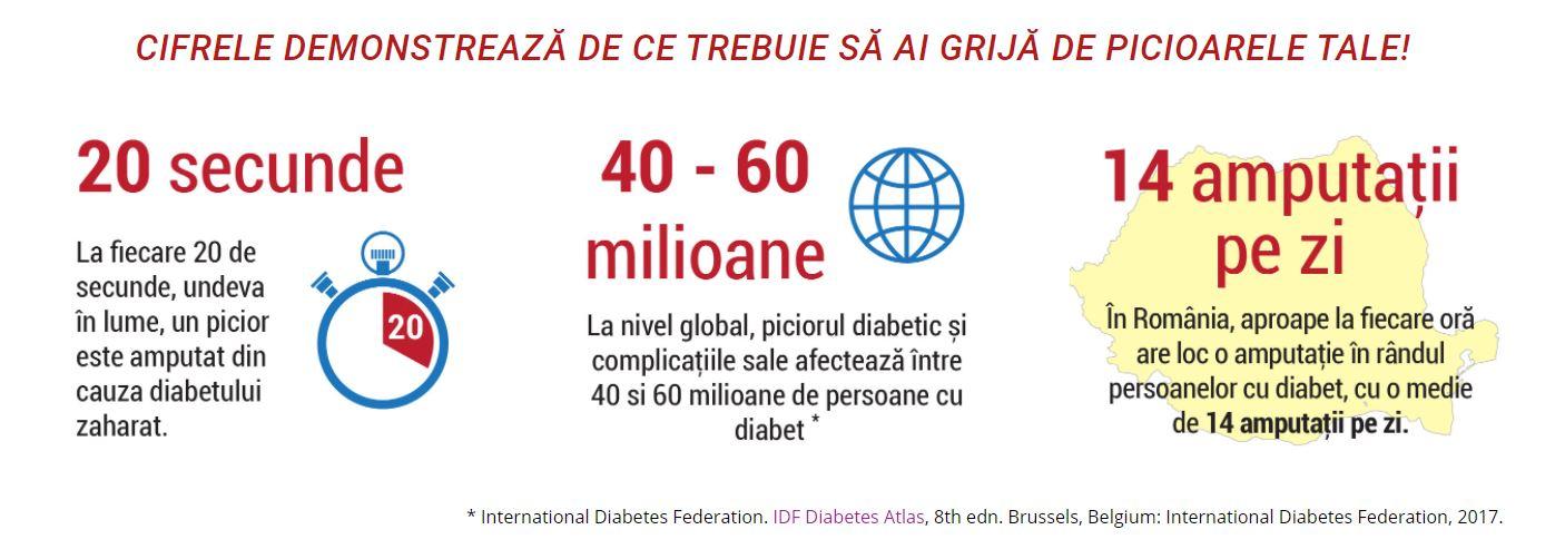 piciorul diabet cifre statistice