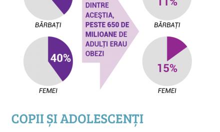 Infografic: Obezitatea în cifre